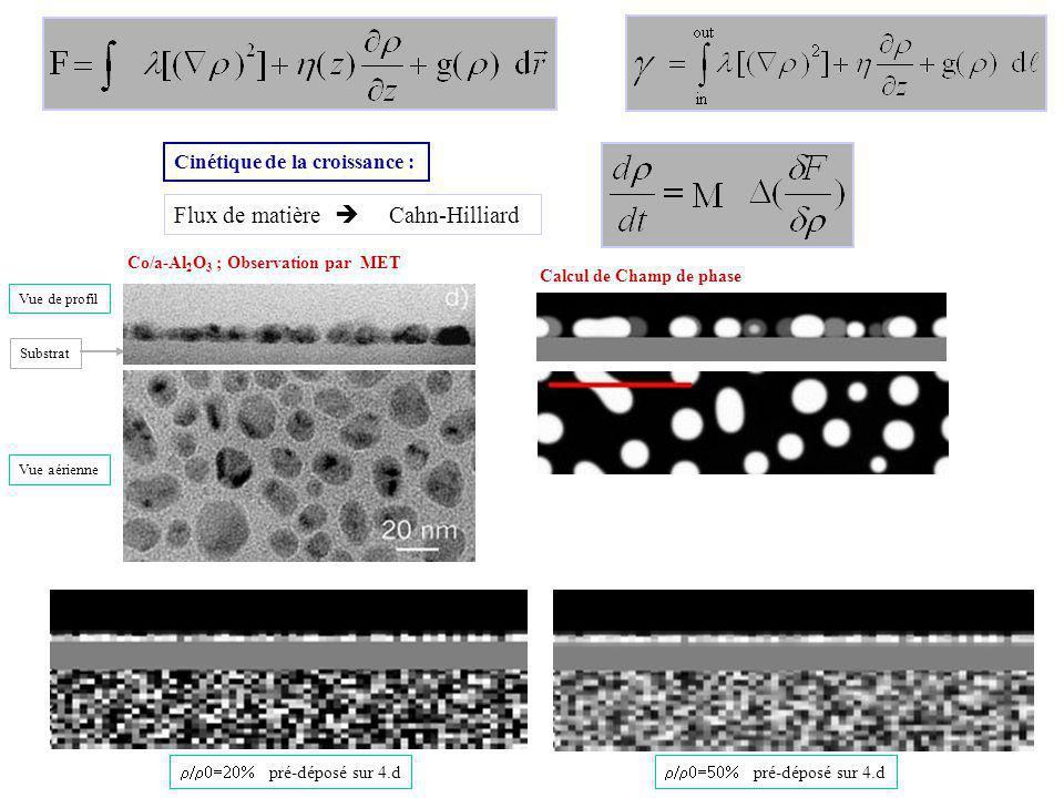 Flux de matière  Cahn-Hilliard