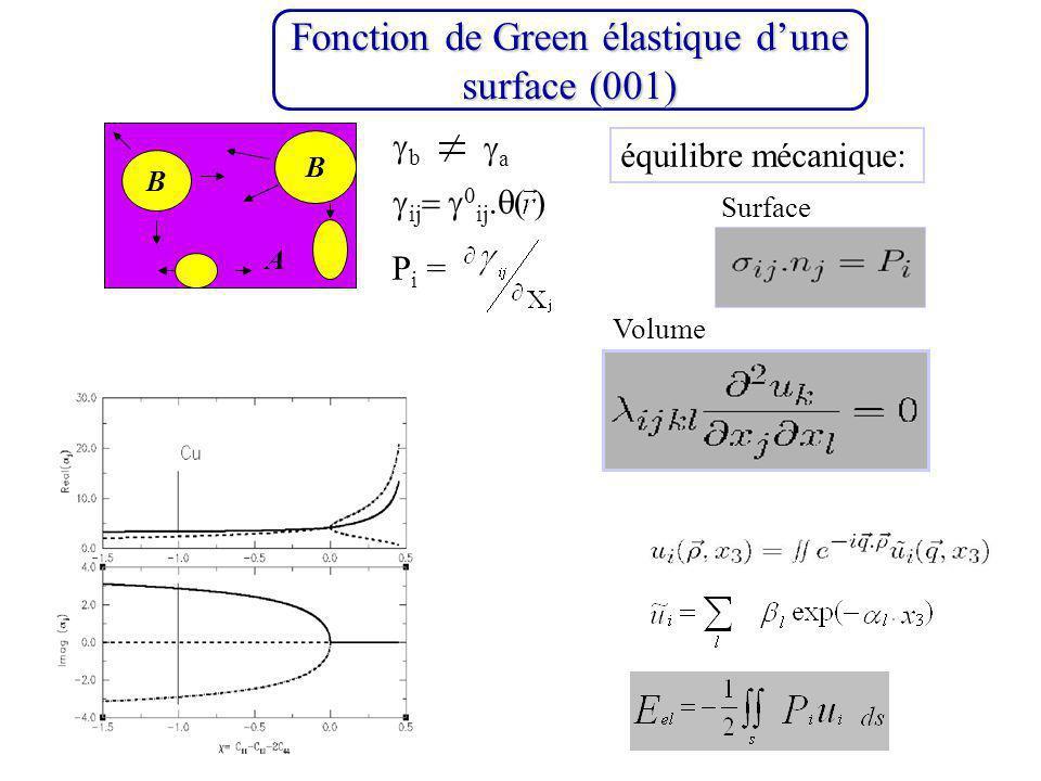 Fonction de Green élastique d'une surface (001)