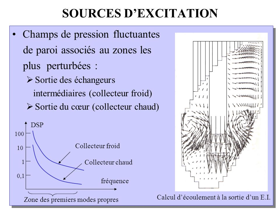 SOURCES D'EXCITATION Champs de pression fluctuantes