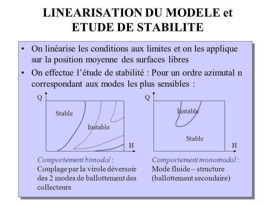 LINEARISATION DU MODELE et ETUDE DE STABILITE