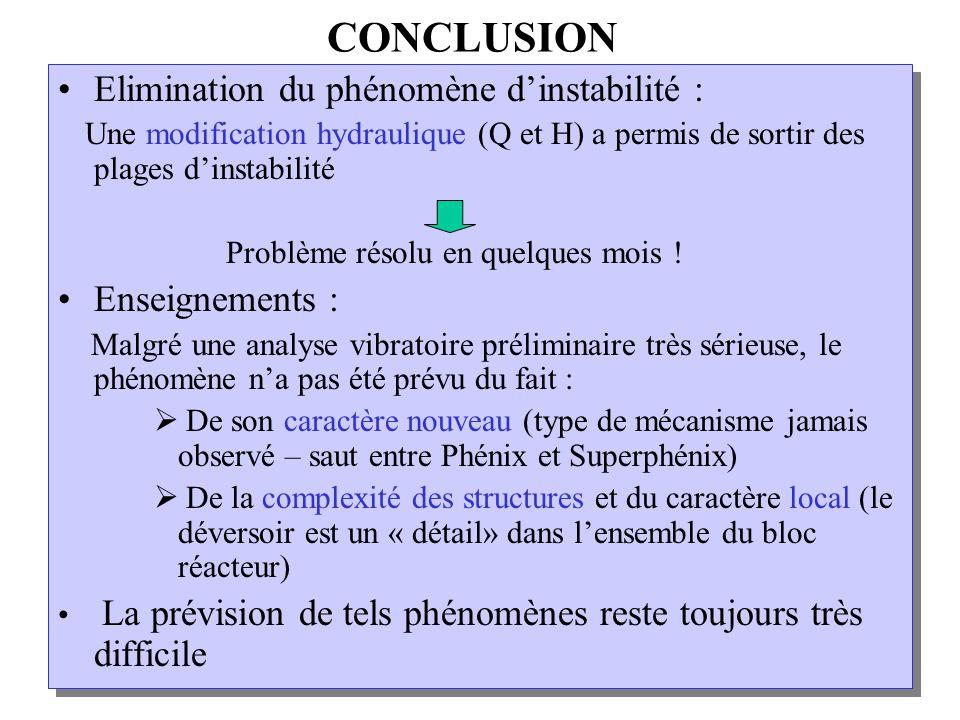 CONCLUSION Elimination du phénomène d'instabilité : Enseignements :