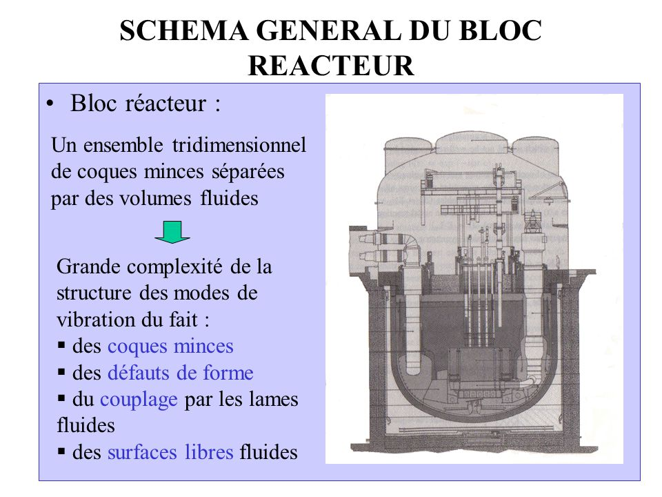 SCHEMA GENERAL DU BLOC REACTEUR