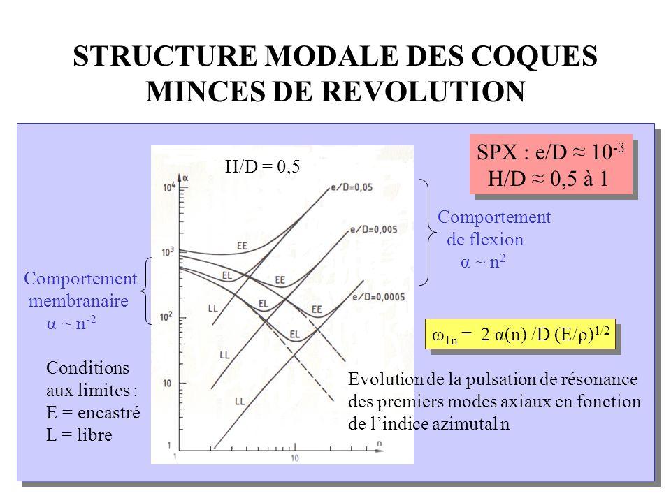 STRUCTURE MODALE DES COQUES MINCES DE REVOLUTION