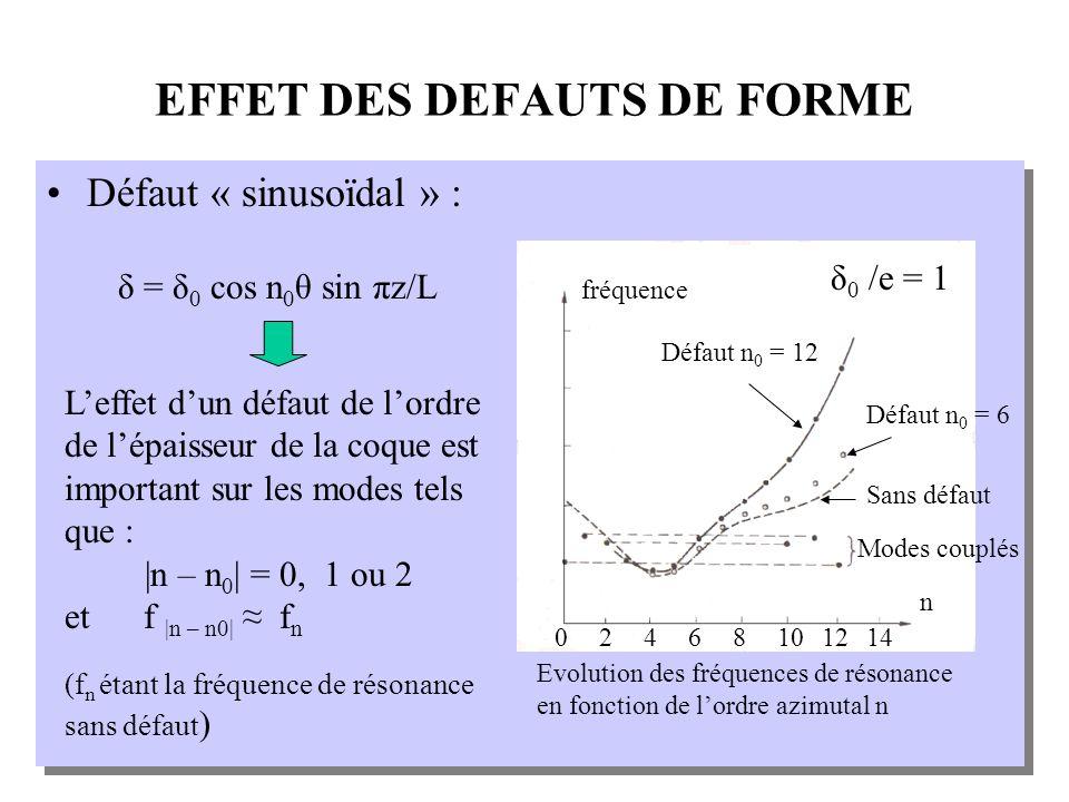 EFFET DES DEFAUTS DE FORME