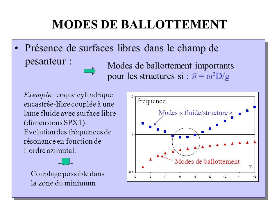 MODES DE BALLOTTEMENT Présence de surfaces libres dans le champ de pesanteur : Modes de ballottement importants pour les structures si : F = ω2D/g.