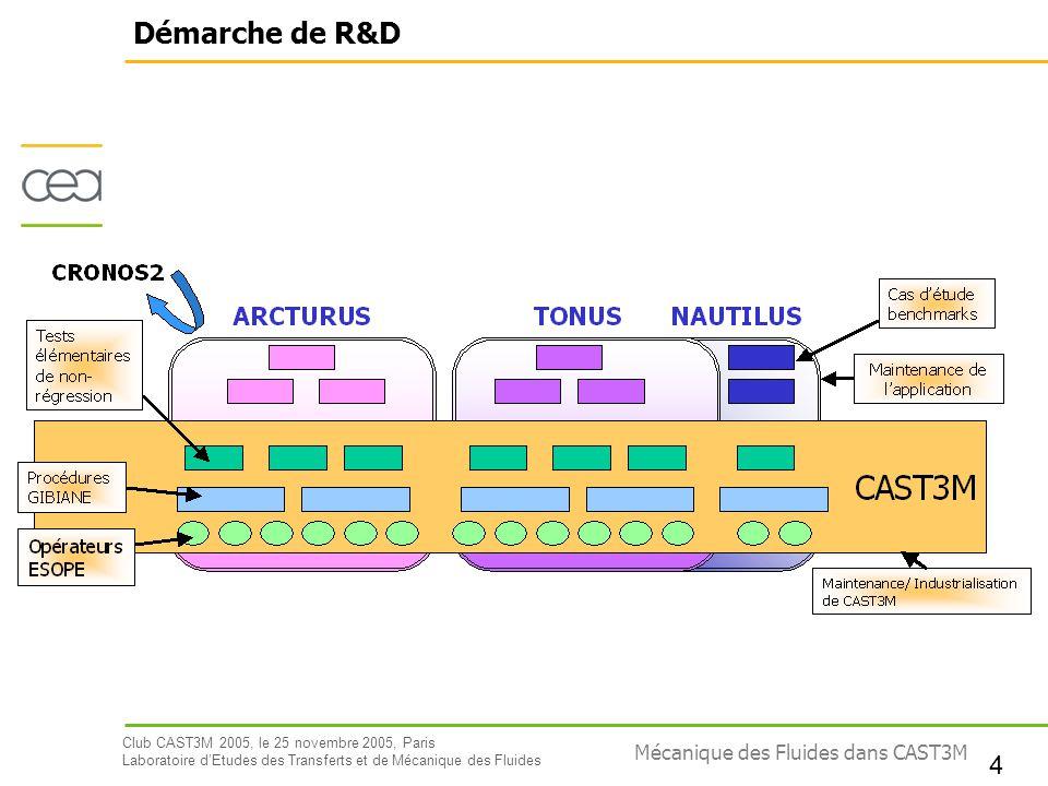 Démarche de R&D