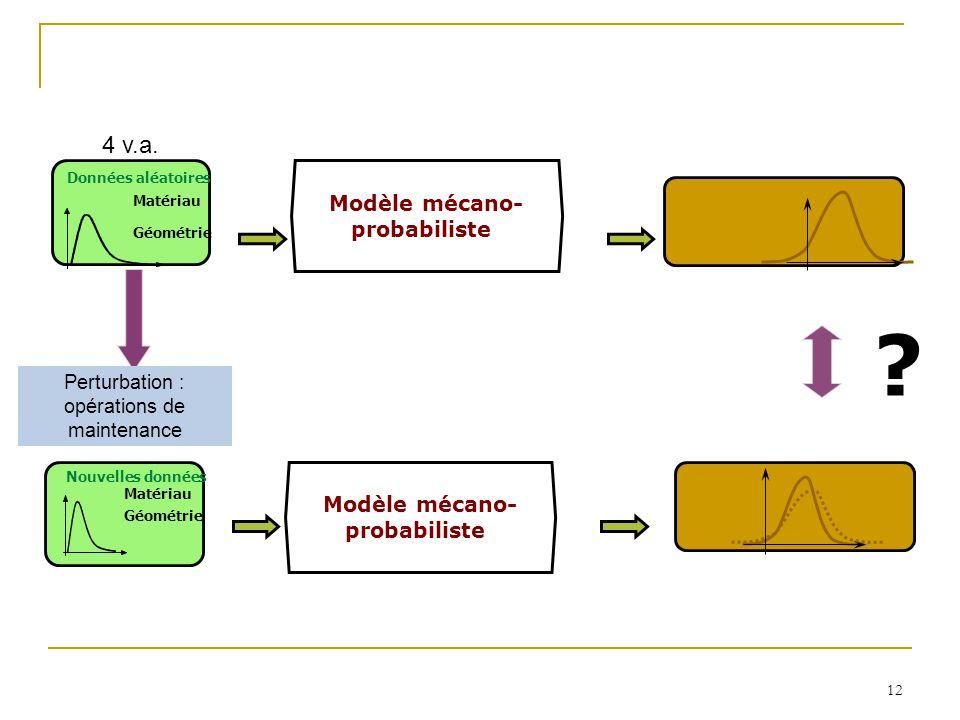 Modèle mécano- probabiliste Modèle mécano- probabiliste