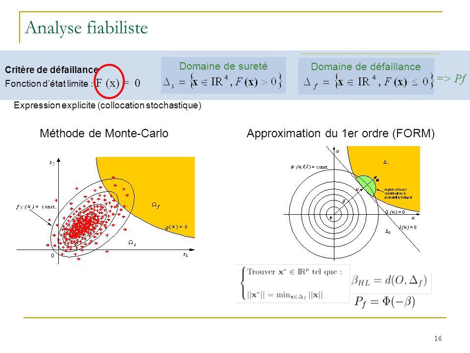 Analyse fiabiliste => Pf Méthode de Monte-Carlo