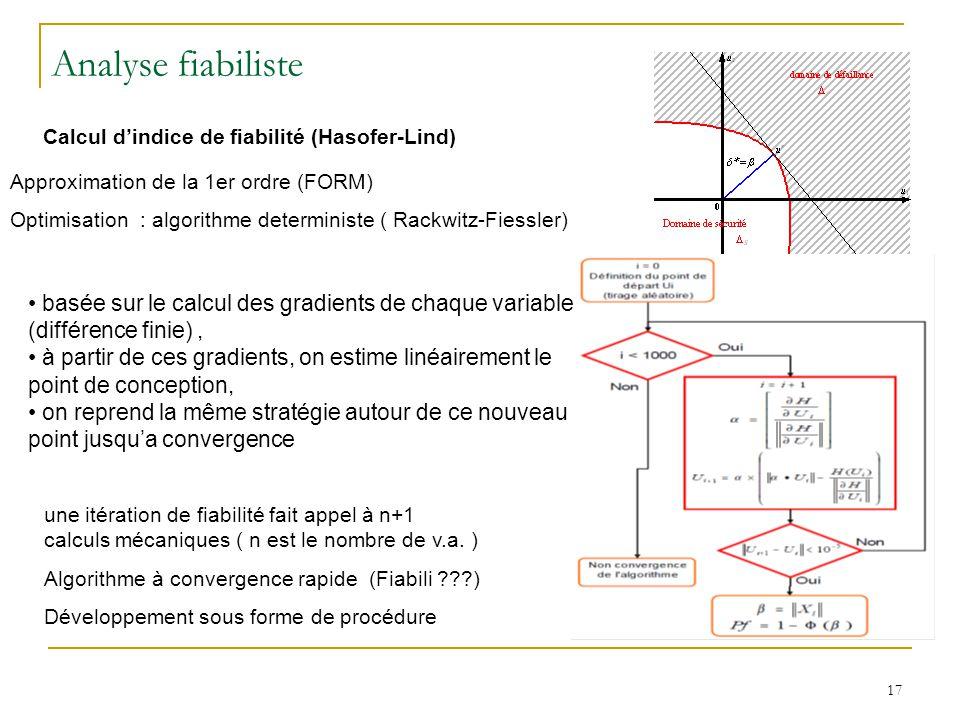 Calcul d'indice de fiabilité (Hasofer-Lind)