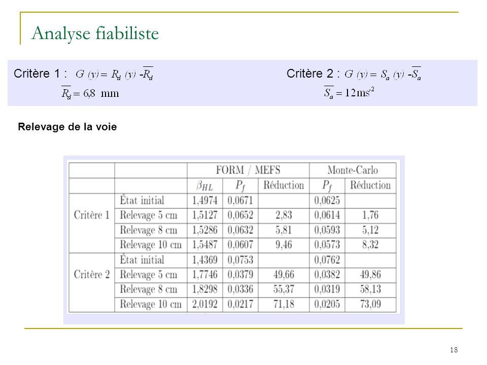 Analyse fiabiliste Critère 1 : Critère 2 : Relevage de la voie