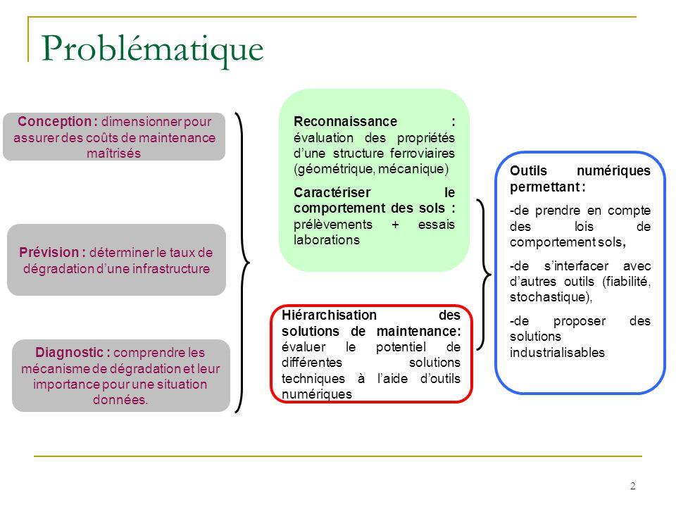 Prévision : déterminer le taux de dégradation d'une infrastructure