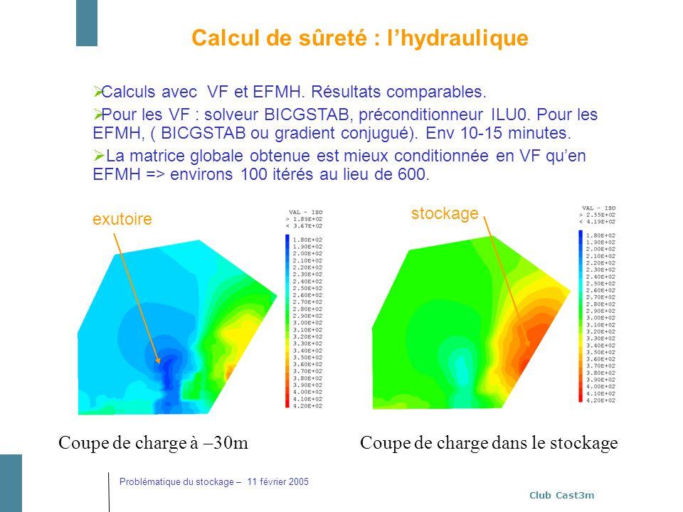 Calcul de sûreté : l'hydraulique