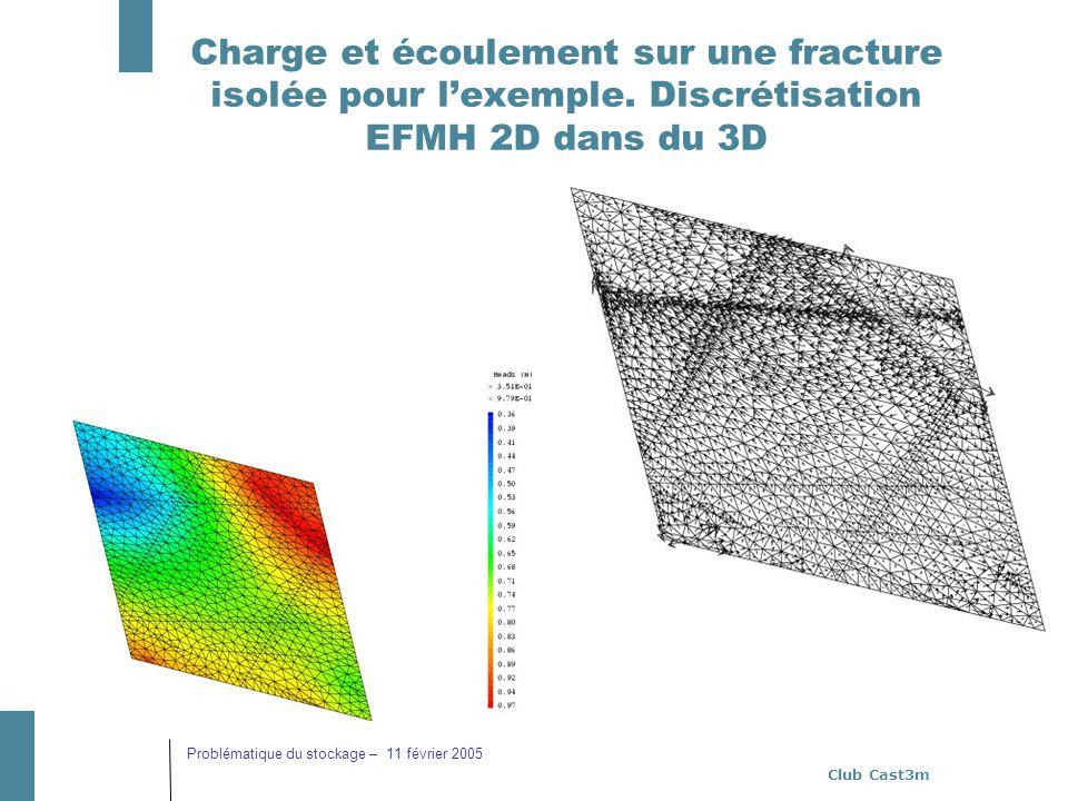 Charge et écoulement sur une fracture isolée pour l'exemple