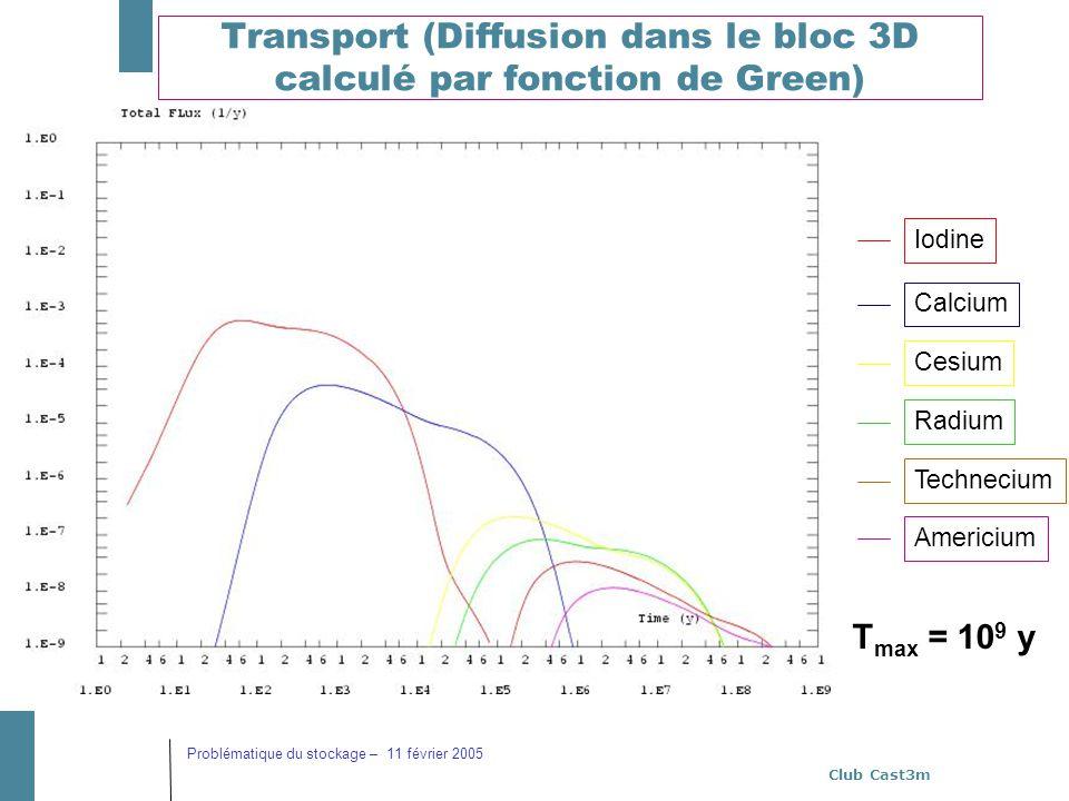 Transport (Diffusion dans le bloc 3D calculé par fonction de Green)