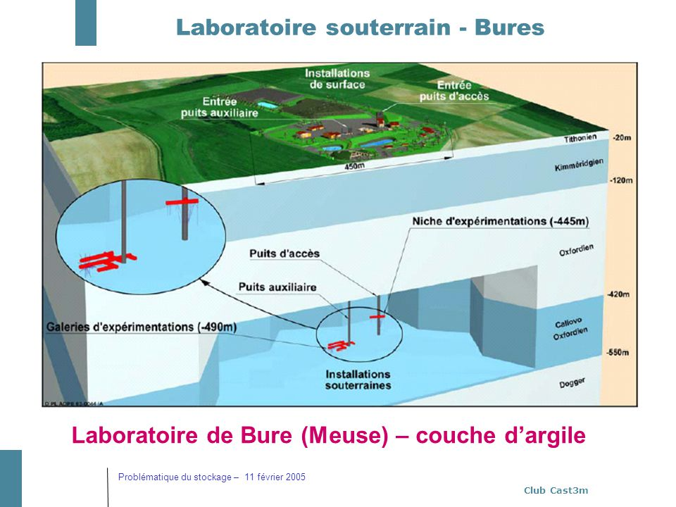 Laboratoire souterrain - Bures