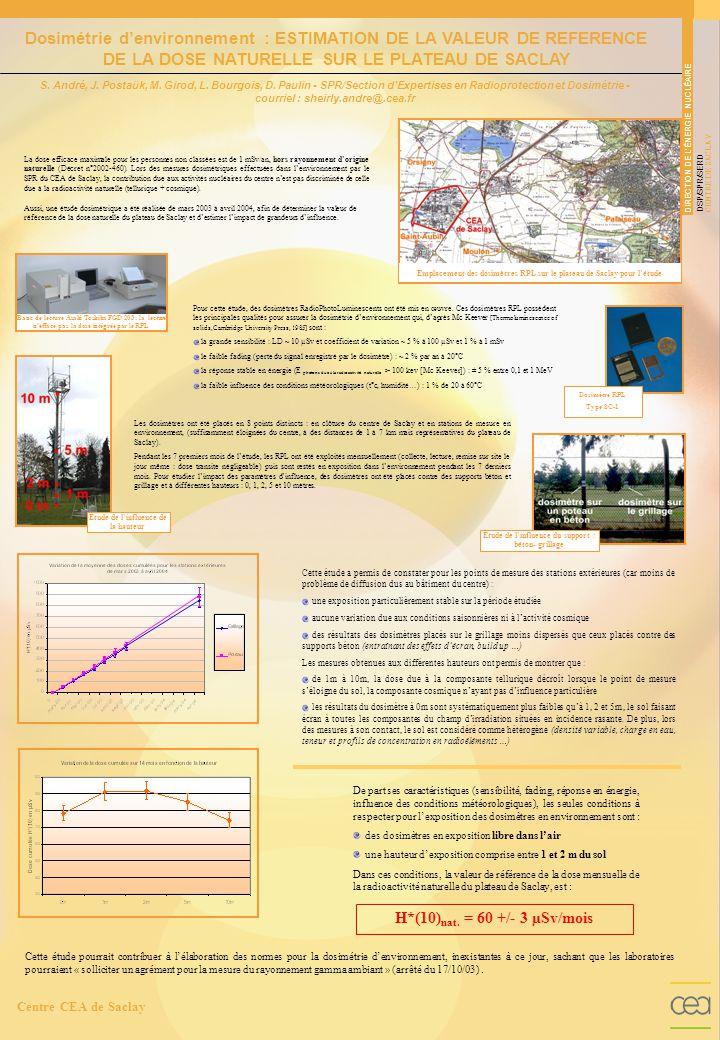 Emplacement des dosimètres RPL sur le plateau de Saclay pour l'étude