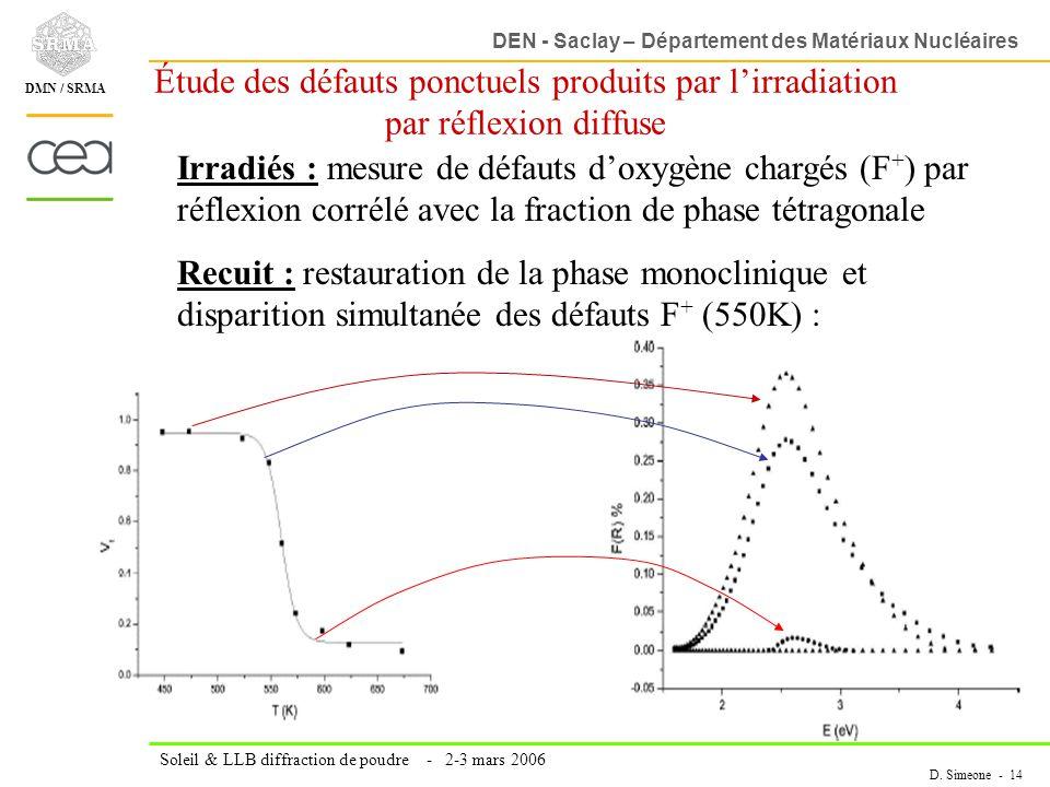 Étude des défauts ponctuels produits par l'irradiation par réflexion diffuse