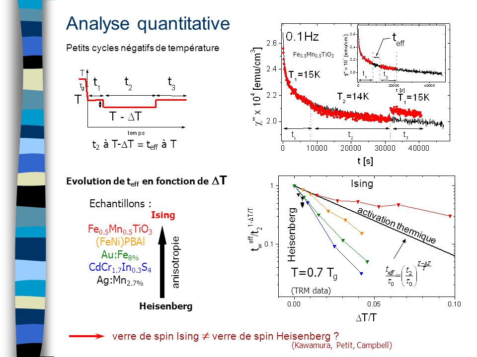Analyse quantitative T=0.7 Tg (TRM data) t2 à T-T  teff à T Ising