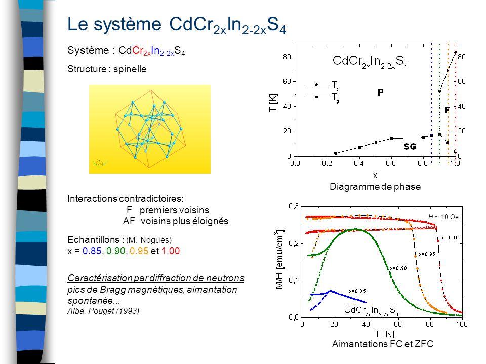 Le système CdCr2xIn2-2xS4 Système : CdCr2xIn2-2xS4
