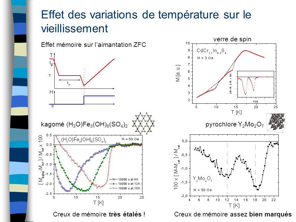Effet des variations de température sur le vieillissement