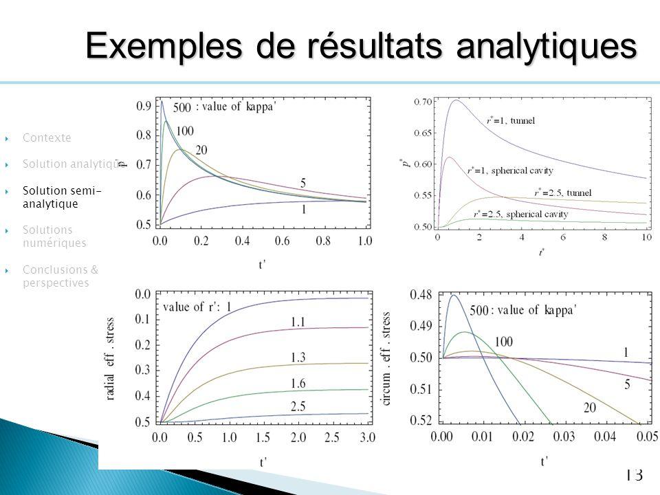 Exemples de résultats analytiques