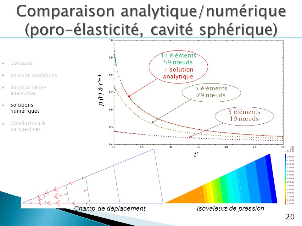Comparaison analytique/numérique (poro-élasticité, cavité sphérique)