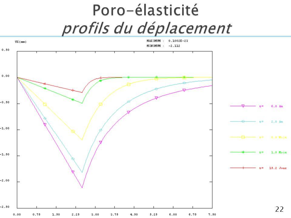 Poro-élasticité profils du déplacement