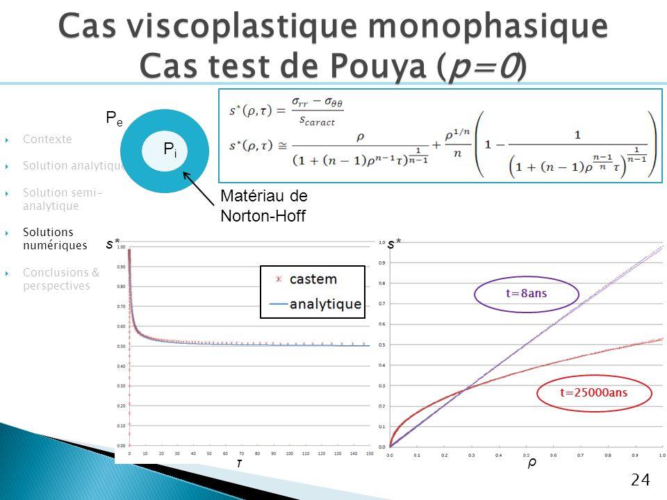 Cas viscoplastique monophasique Cas test de Pouya (p=0)