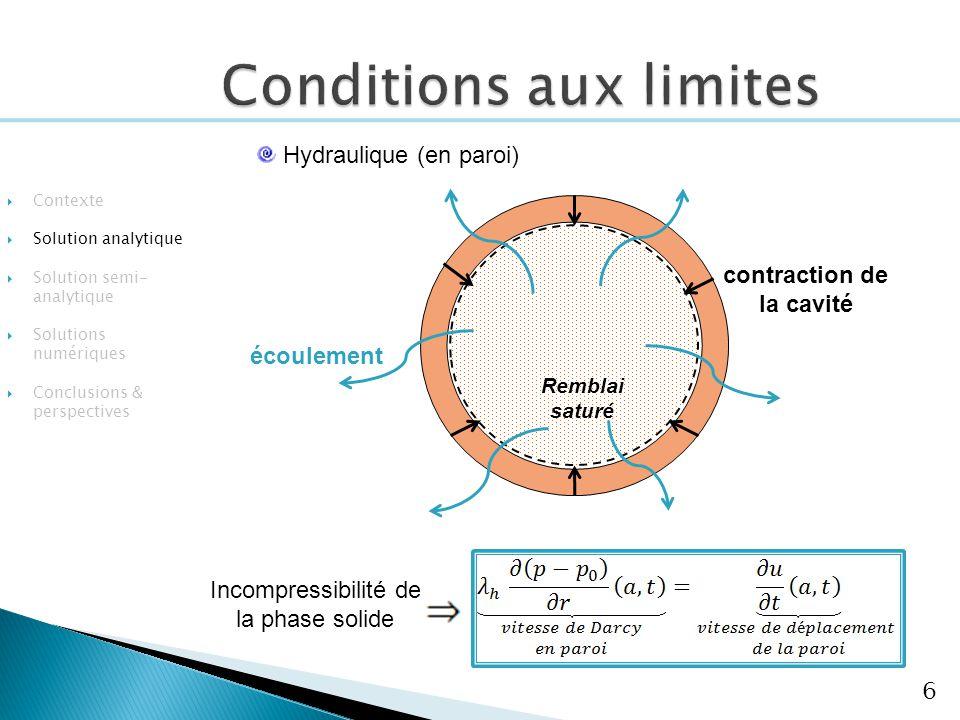 Conditions aux limites