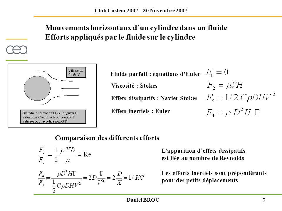 Mouvements horizontaux d'un cylindre dans un fluide Efforts appliqués par le fluide sur le cylindre