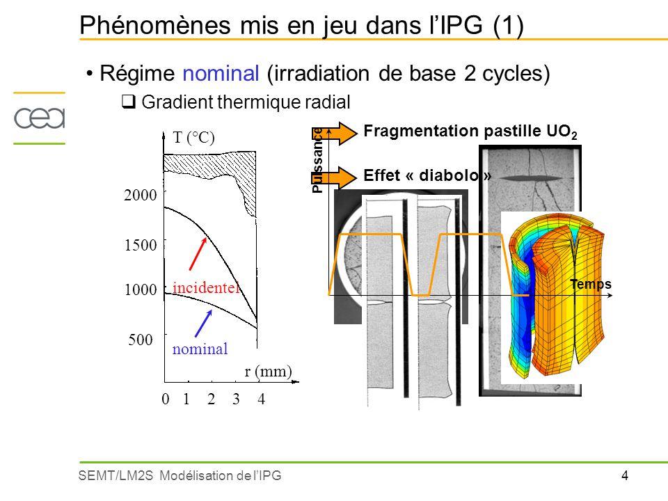Phénomènes mis en jeu dans l'IPG (1)