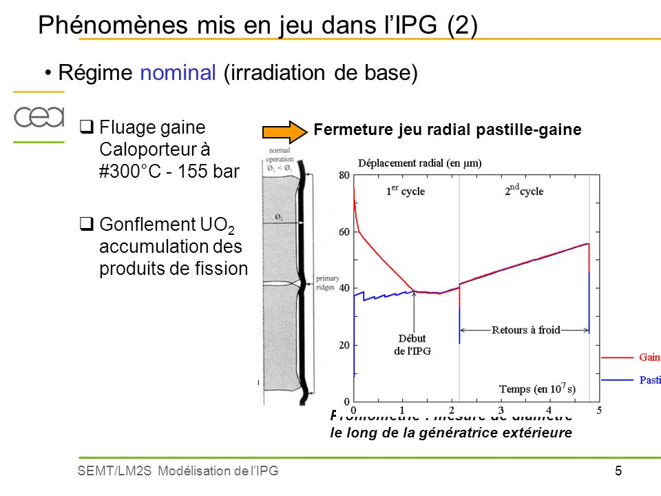 Phénomènes mis en jeu dans l'IPG (2)