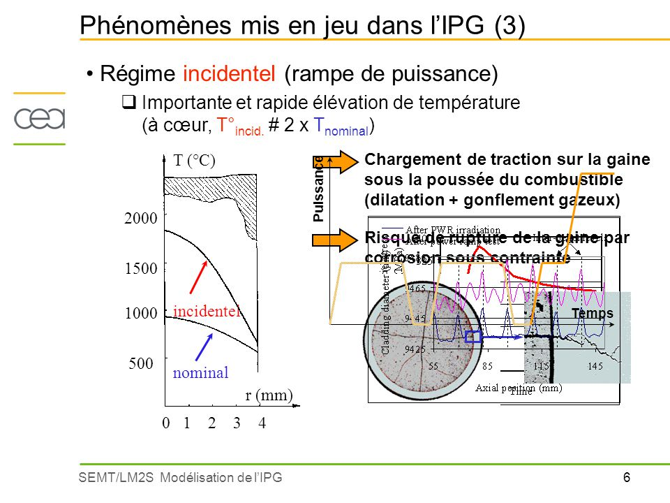 Phénomènes mis en jeu dans l'IPG (3)
