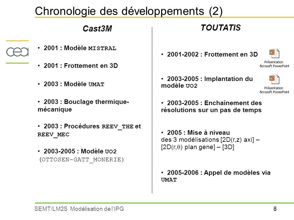 Chronologie des développements (2)