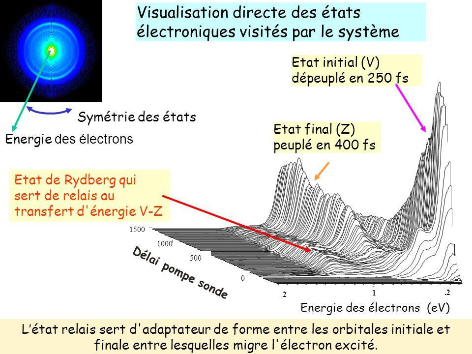 Visualisation directe des états électroniques visités par le système