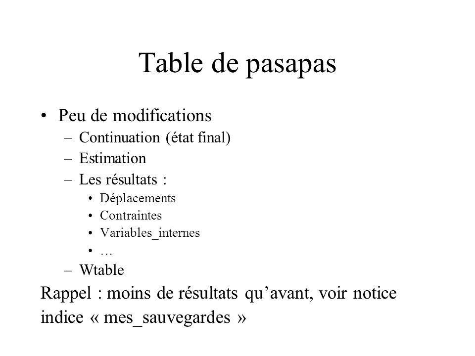 Table de pasapas Peu de modifications