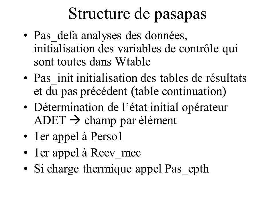 Structure de pasapas Pas_defa analyses des données, initialisation des variables de contrôle qui sont toutes dans Wtable.