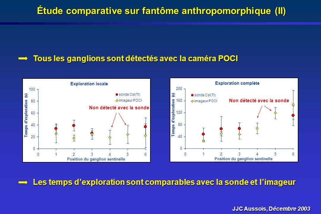 Étude comparative sur fantôme anthropomorphique (II)