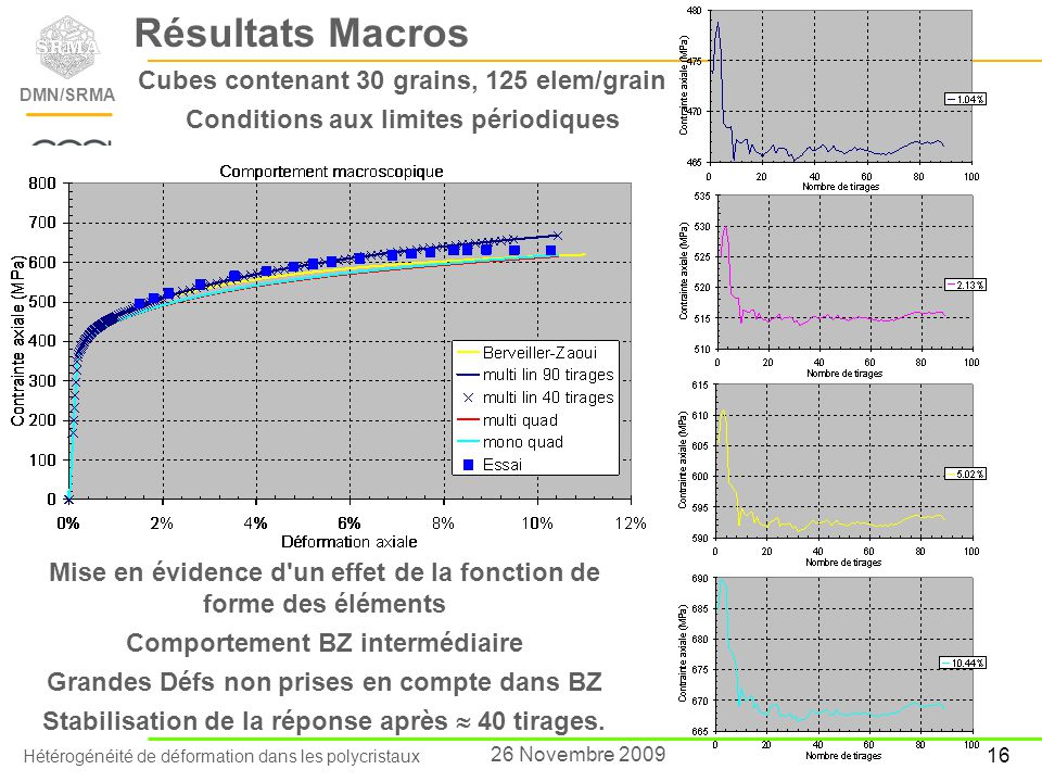 Résultats Macros Cubes contenant 30 grains, 125 elem/grain