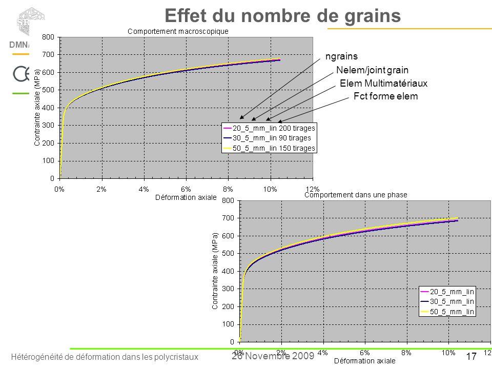 Effet du nombre de grains