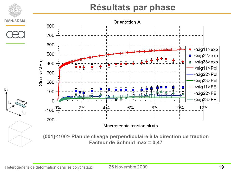 Résultats par phase E3. E2. E1. traction. {001}<100> Plan de clivage perpendiculaire à la direction de traction.