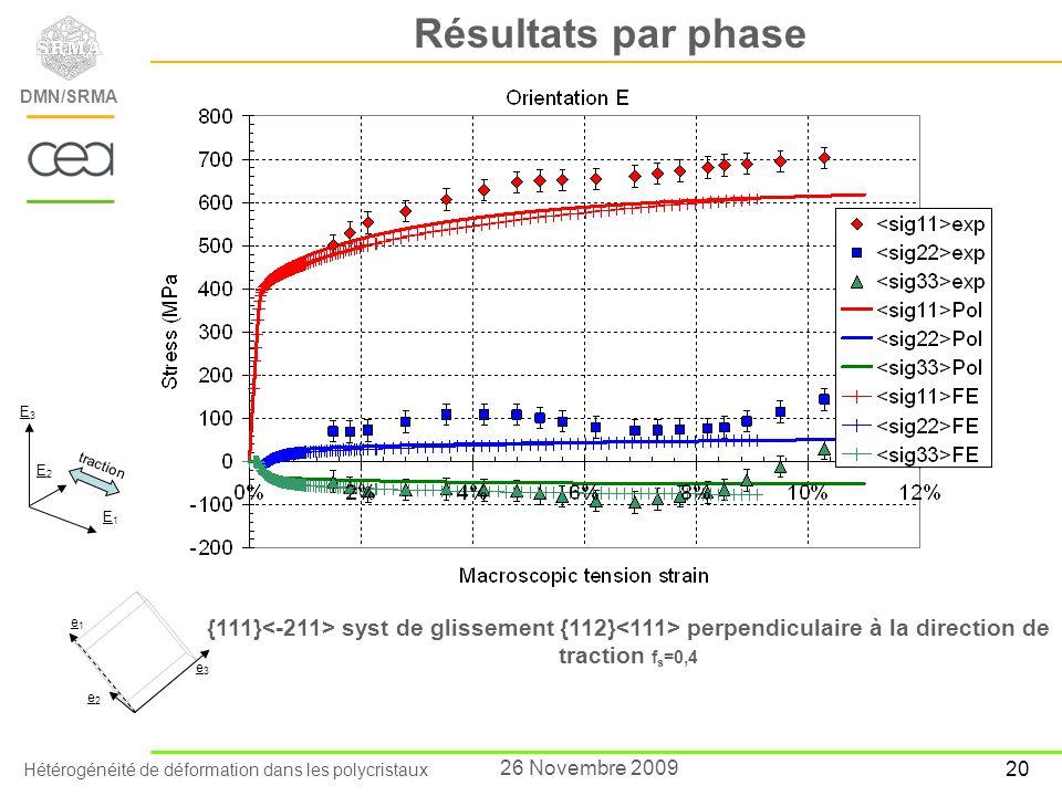 Résultats par phase E3. E2. traction. E1. e1. {111}<-211> syst de glissement {112}<111> perpendiculaire à la direction de traction fs=0,4.