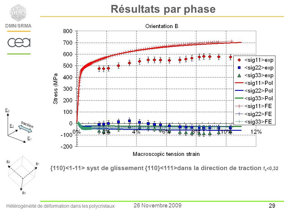 Résultats par phase E3. E2. traction. E1. e2. e1. {110}<1-11> syst de glissement {110}<111>dans la direction de traction fs<0,32.