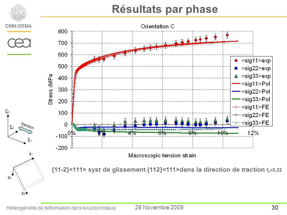 Résultats par phase E3. E2. traction. E1. e1. {11-2}<111> syst de glissement {112}<111>dans la direction de traction fs<0,32.