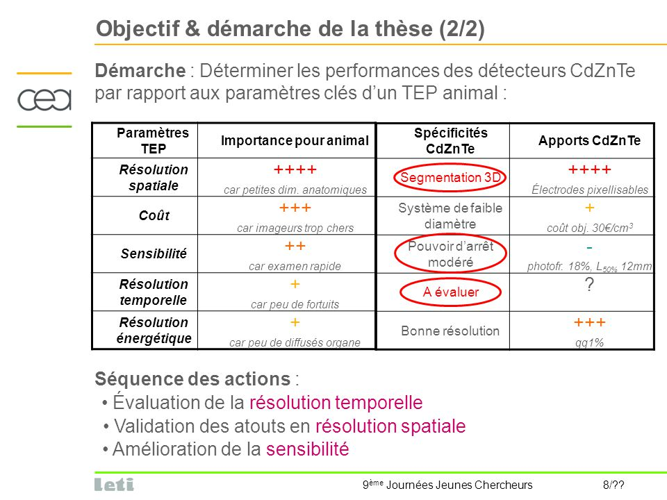 Importance pour animal Résolution temporelle Résolution énergétique