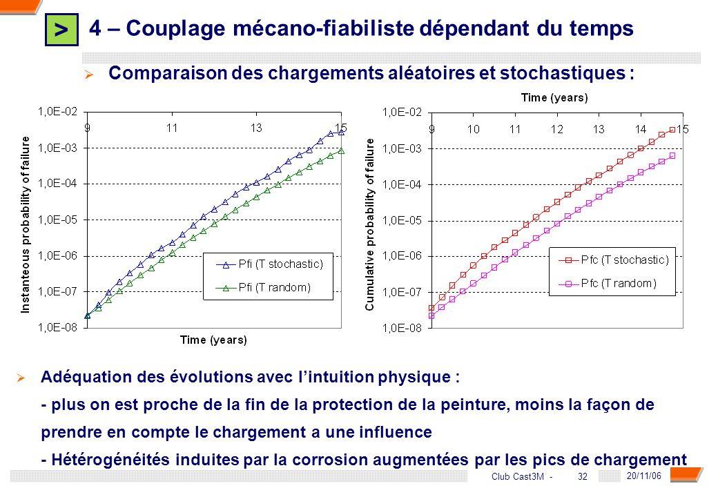 4 – Couplage mécano-fiabiliste dépendant du temps
