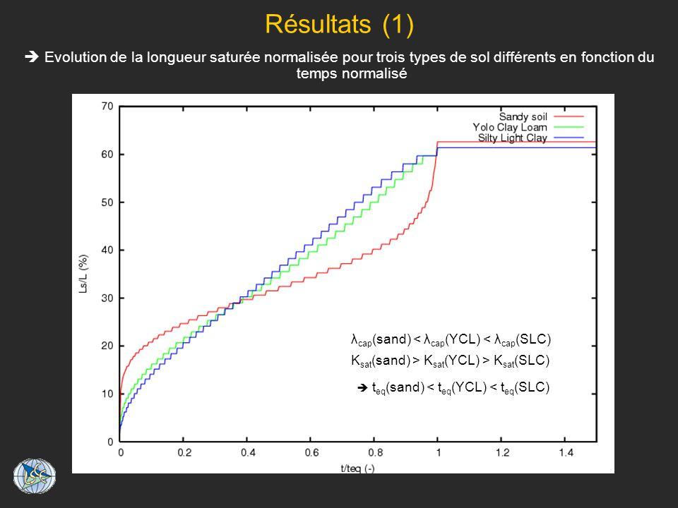 Résultats (1)  Evolution de la longueur saturée normalisée pour trois types de sol différents en fonction du temps normalisé.