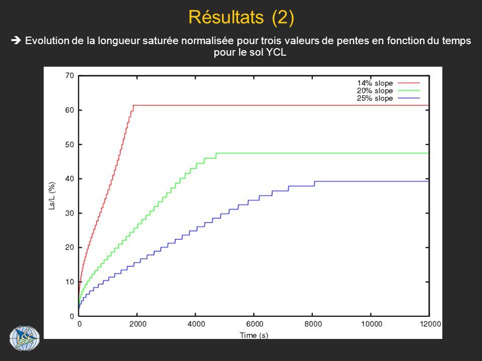Résultats (2)  Evolution de la longueur saturée normalisée pour trois valeurs de pentes en fonction du temps pour le sol YCL.