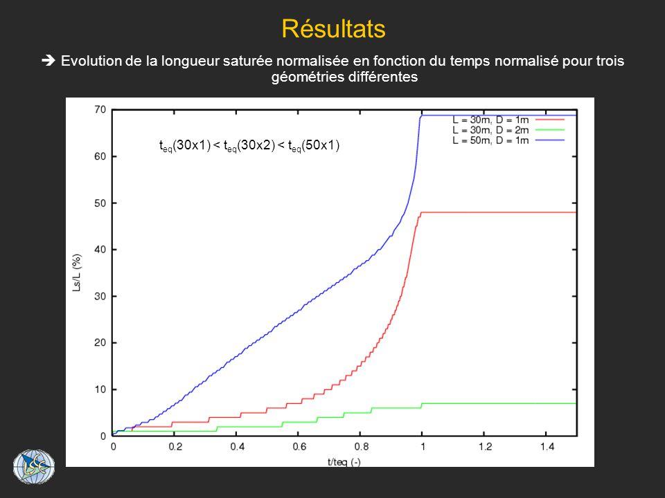Résultats  Evolution de la longueur saturée normalisée en fonction du temps normalisé pour trois géométries différentes.