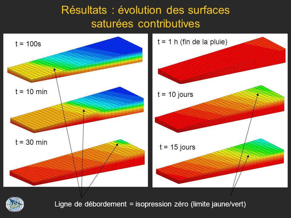 Résultats : évolution des surfaces saturées contributives